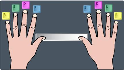 Posición de los dedos sobre el teclado
